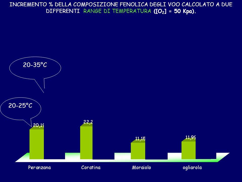 INCREMENTO % DELLA COMPOSIZIONE FENOLICA DEGLI VOO CALCOLATO A DUE DIFFERENTI RANGE DI TEMPERATURA ([O2] = 50 Kpa).